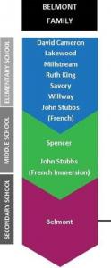 family-of-schools-graphic